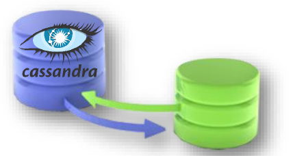 Cassandra-Database