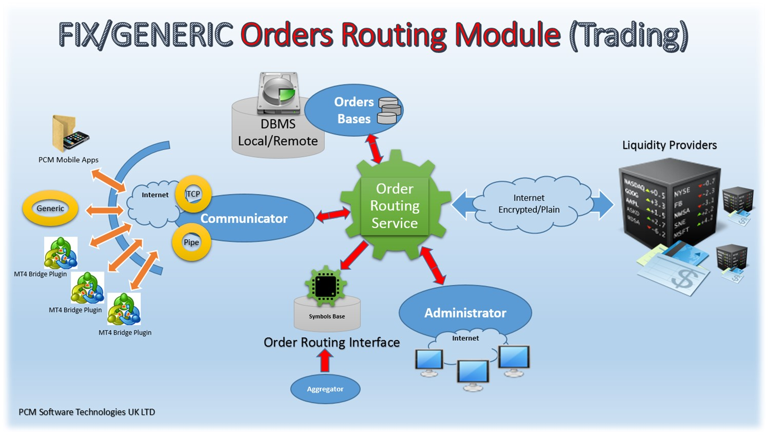 fix orders routing module